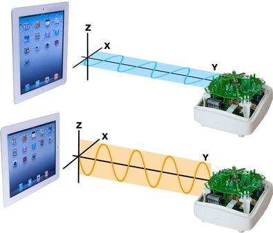Поляризация сигнала