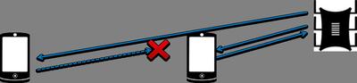 Дистанция между Wi-Fi устройствами